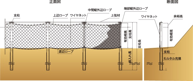 スロープガードフェンス 構造模式図