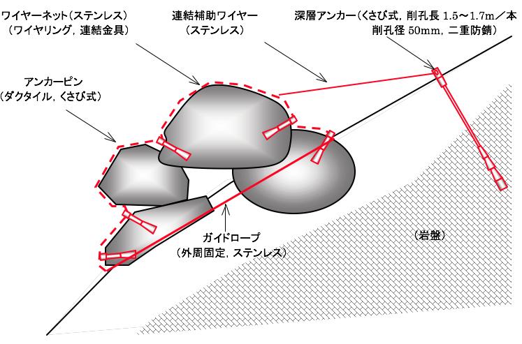 ワイヤーネット被覆工法施工模式図
