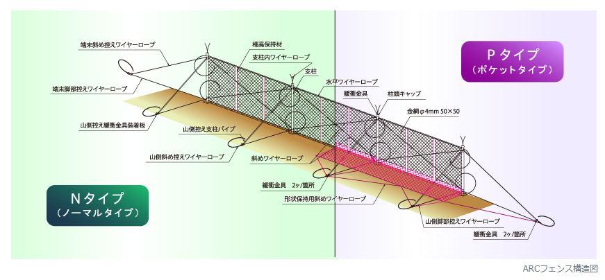 ARCフェンス構造模式図