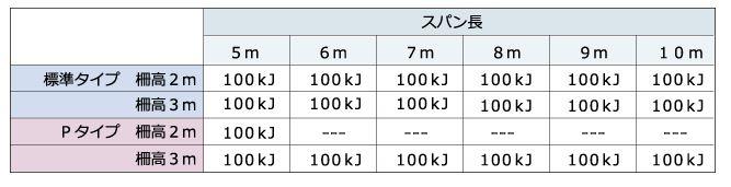 ARCフェンス 表-1許容エネルギー