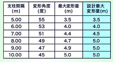 ARCフェンス 表-2Nタイプ設計最大変形量