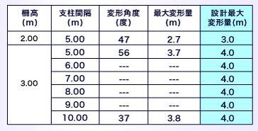 ARCフェンス 表-3Pタイプ設計最大変形量