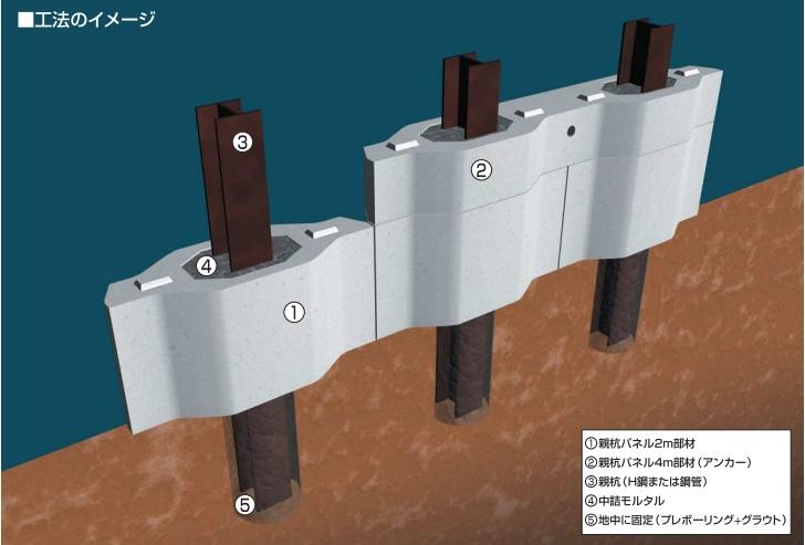 親杭パネル壁工法 イメージ図