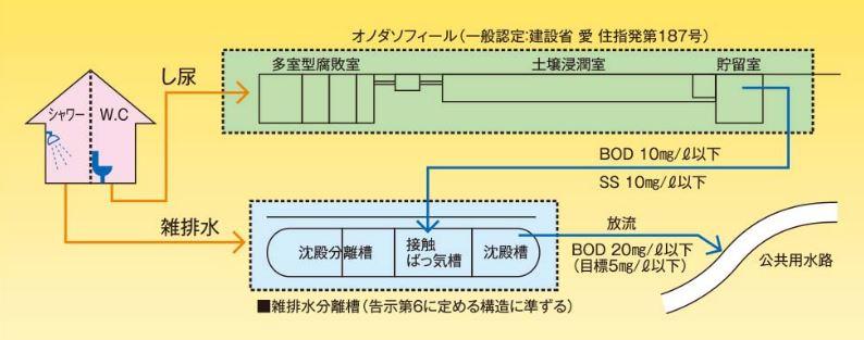 SE合併処理浄化槽(屎尿と雑排水の分離処理)の概要図