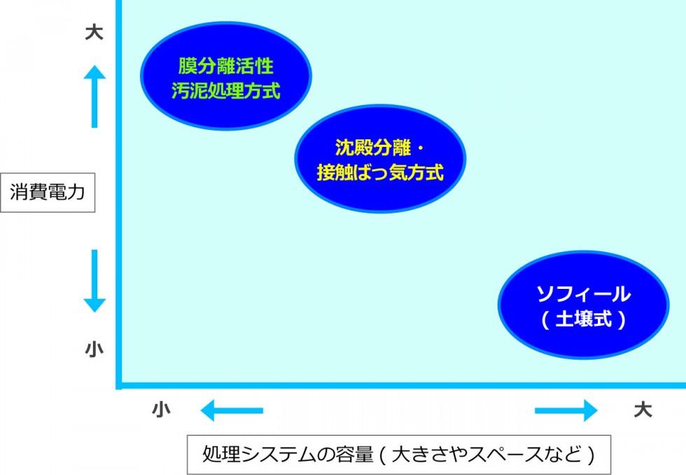 消費電力対処理システムの容量分布 ソフィールのシステム特性