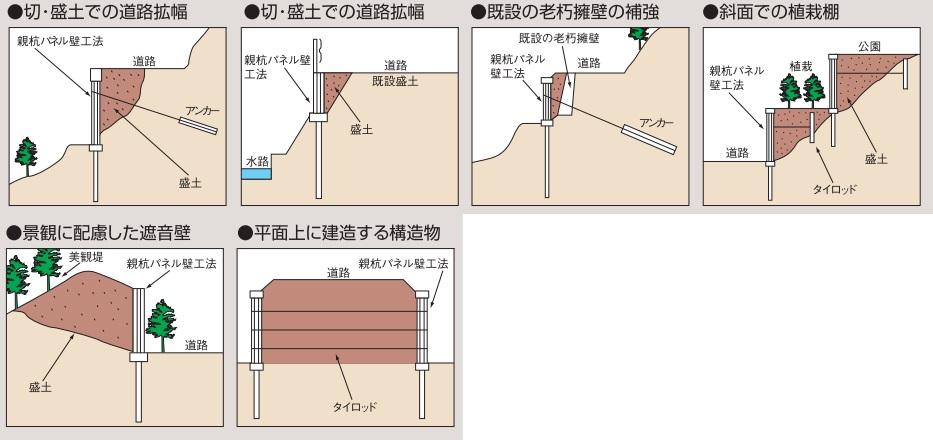 親杭パネル壁工法 主な施工パターン模式図