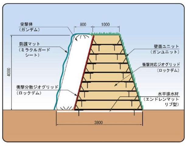 ジオロックウォール ダイク2型施工模式図