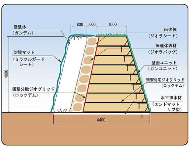 ジオロックウォール ダイク3型施工模式図