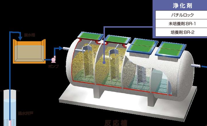 硝酸性窒素汚染地下水処理設備(揚水処理型)処理フロー図