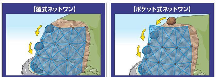 ポケット式ネットワン工法模式図