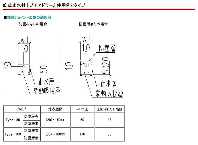 プチアドラー 使用例とタイプ図