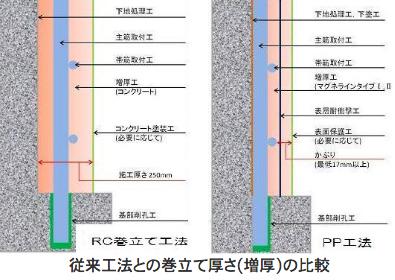 従来工法との巻きたて厚さの比較模式図