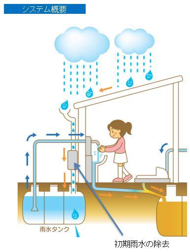 雨水の浄化処理システム概要図