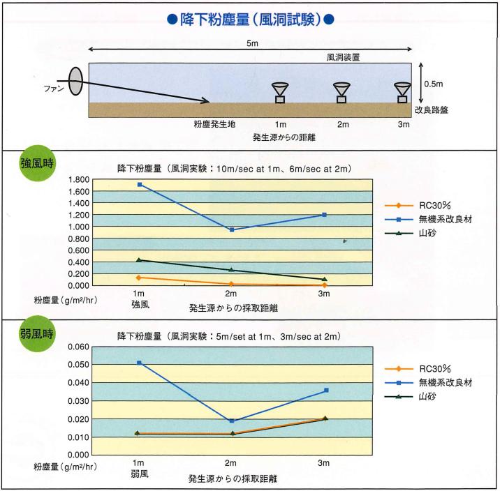 RC工法と従来工法との比較 降下粉塵量グラフ図