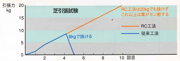 ターフグランド 芝引張試験グラフ
