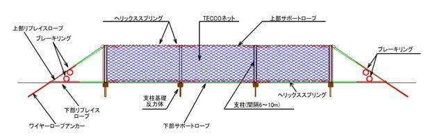 TXI落石防護柵構造模式図